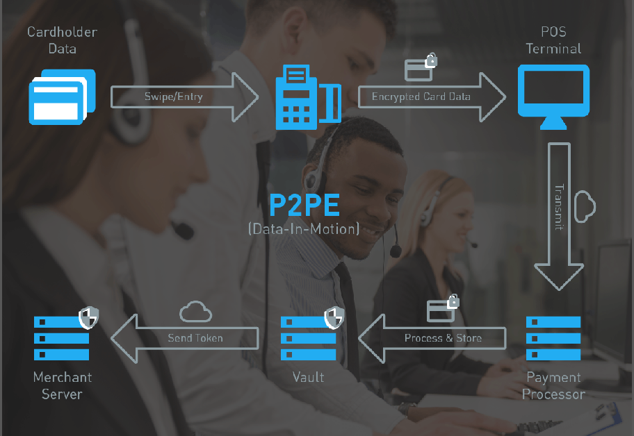 Strengthen the security of your organization with our PCI-certified P2PE solutions.